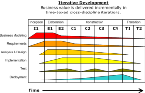 Development-iterative